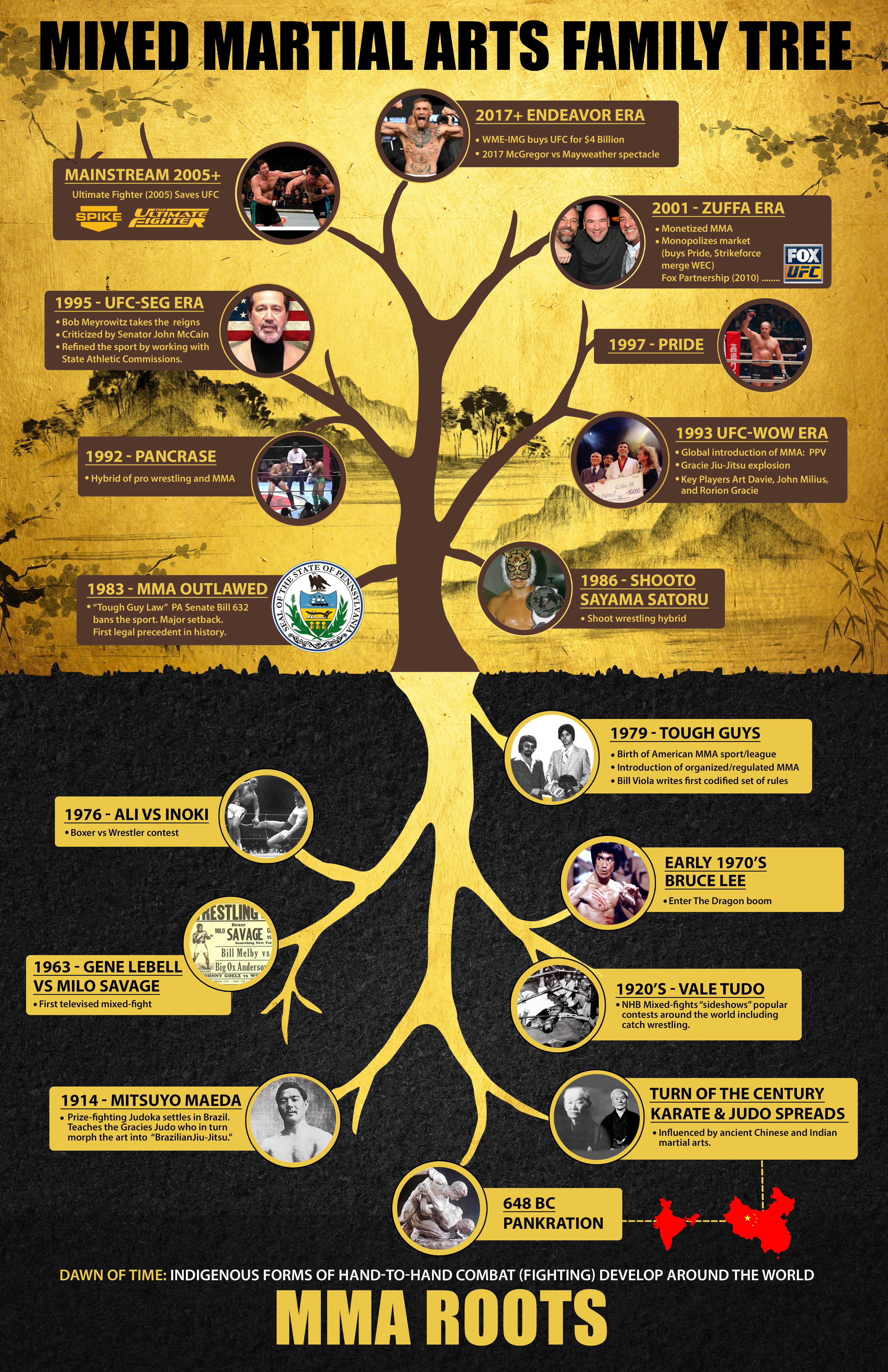MMA Family Tree